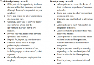 traditional primary care